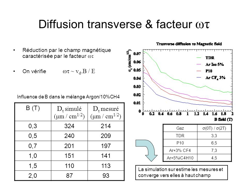 Diffusion transverse & facteur ωτ
