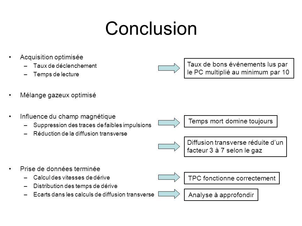 Conclusion Acquisition optimisée