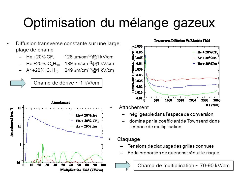 Optimisation du mélange gazeux