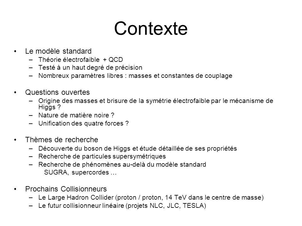 Contexte Le modèle standard Questions ouvertes Thèmes de recherche