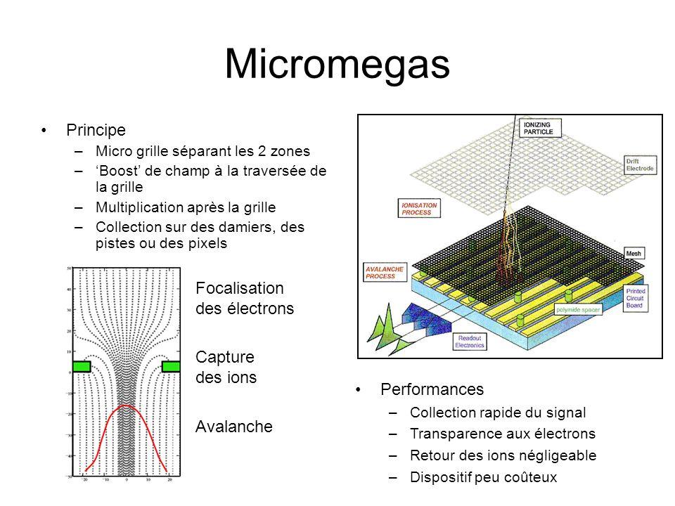 Micromegas Principe Focalisation des électrons Capture des ions