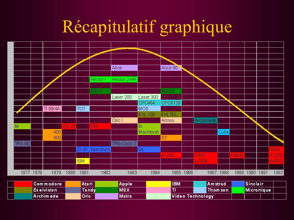 Récapitulatif graphique