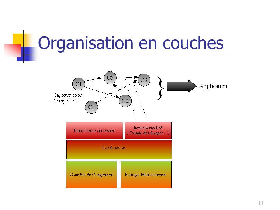 Organisation en couches