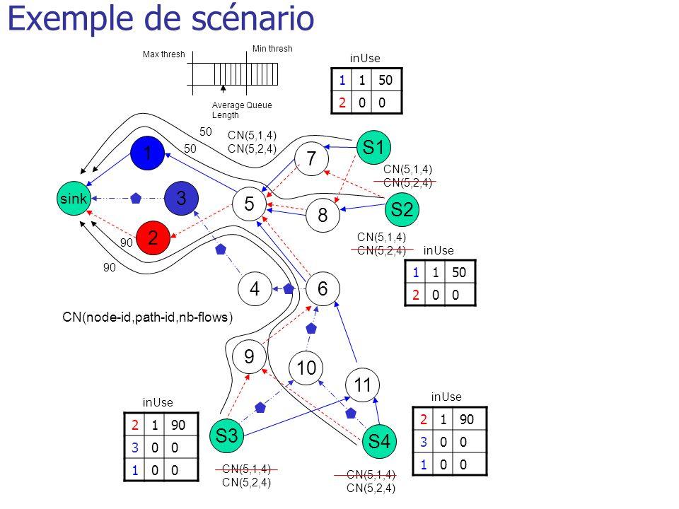 Exemple de scénario S1 1 7 3 5 S2 8 2 4 6 9 10 11 S3 S4 sink 1 50 2 1