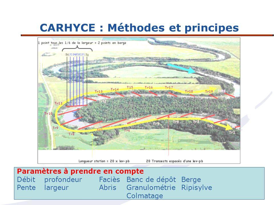 CARHYCE : Méthodes et principes