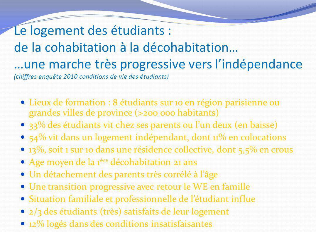 Le logement des étudiants : de la cohabitation à la décohabitation… …une marche très progressive vers l'indépendance (chiffres enquête 2010 conditions de vie des étudiants)