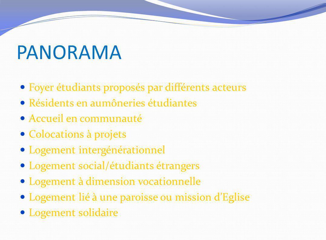 PANORAMA Foyer étudiants proposés par différents acteurs