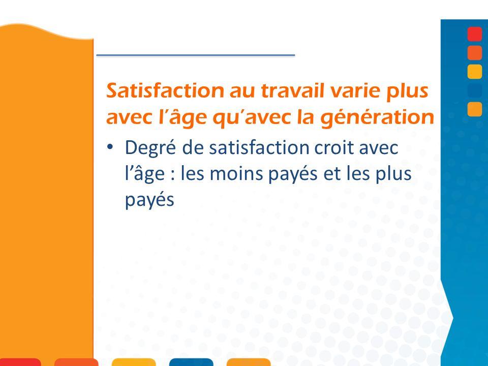 Satisfaction au travail varie plus avec l'âge qu'avec la génération