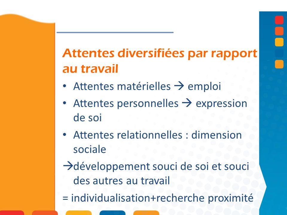 Attentes diversifiées par rapport au travail