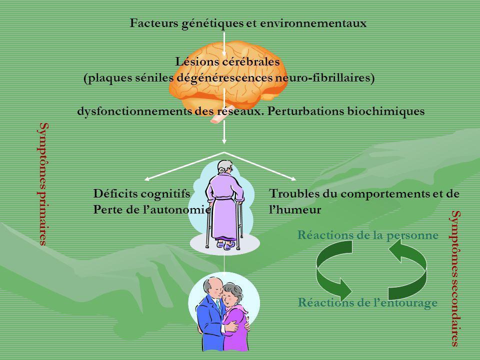 Facteurs génétiques et environnementaux