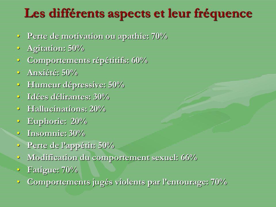 Les différents aspects et leur fréquence
