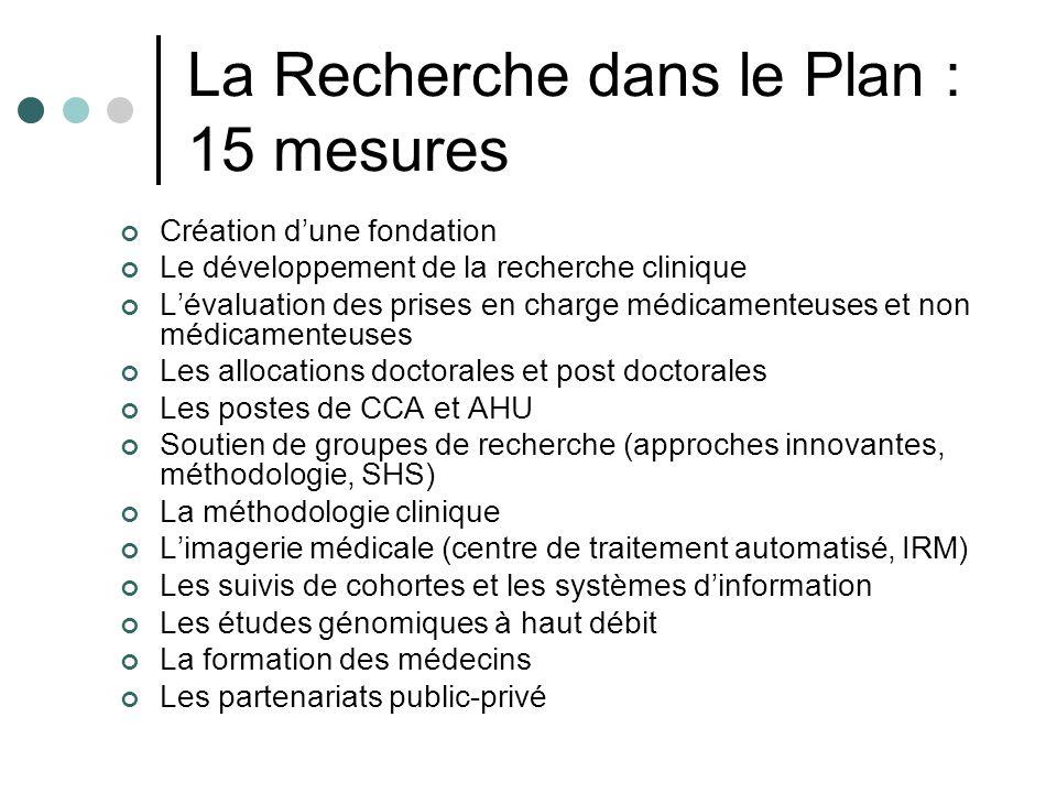 La Recherche dans le Plan : 15 mesures