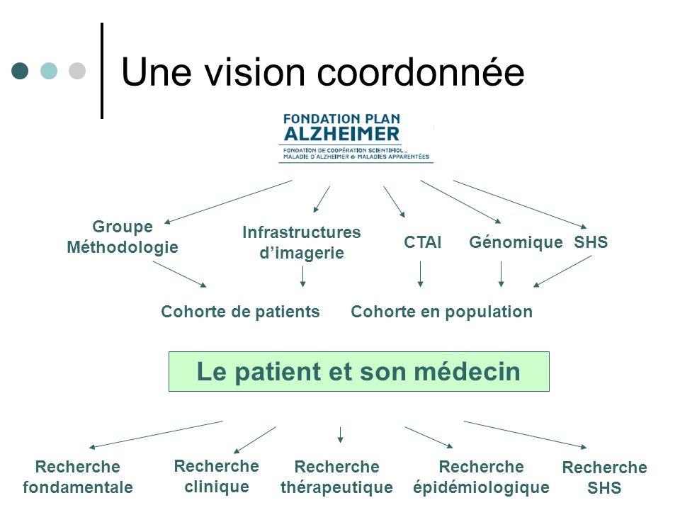 Une vision coordonnée Le patient et son médecin Groupe Méthodologie