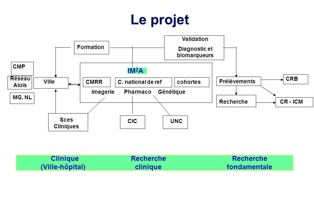 Le projet IM2A Clinique (Ville-hôpital) Recherche clinique