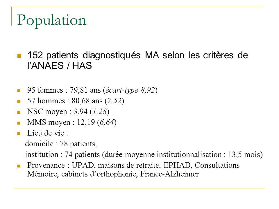 Population 152 patients diagnostiqués MA selon les critères de l'ANAES / HAS. 95 femmes : 79,81 ans (écart-type 8,92)