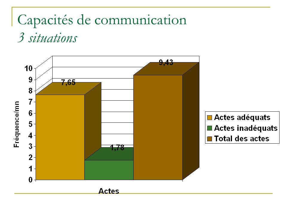 Capacités de communication 3 situations