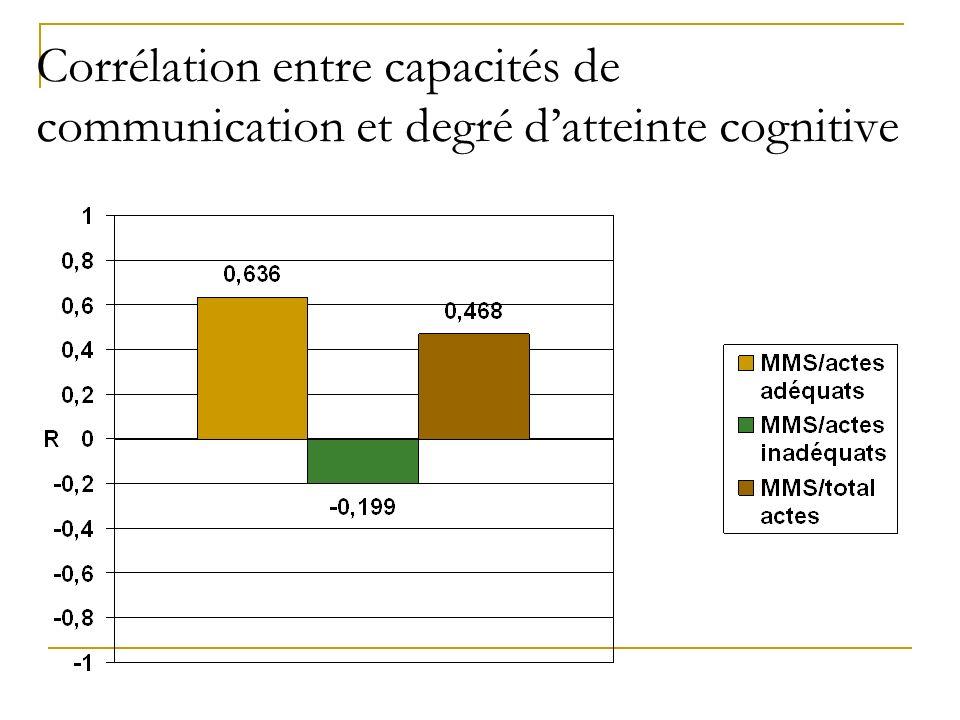 Corrélation entre capacités de communication et degré d'atteinte cognitive