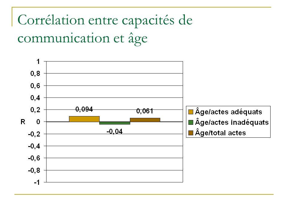Corrélation entre capacités de communication et âge