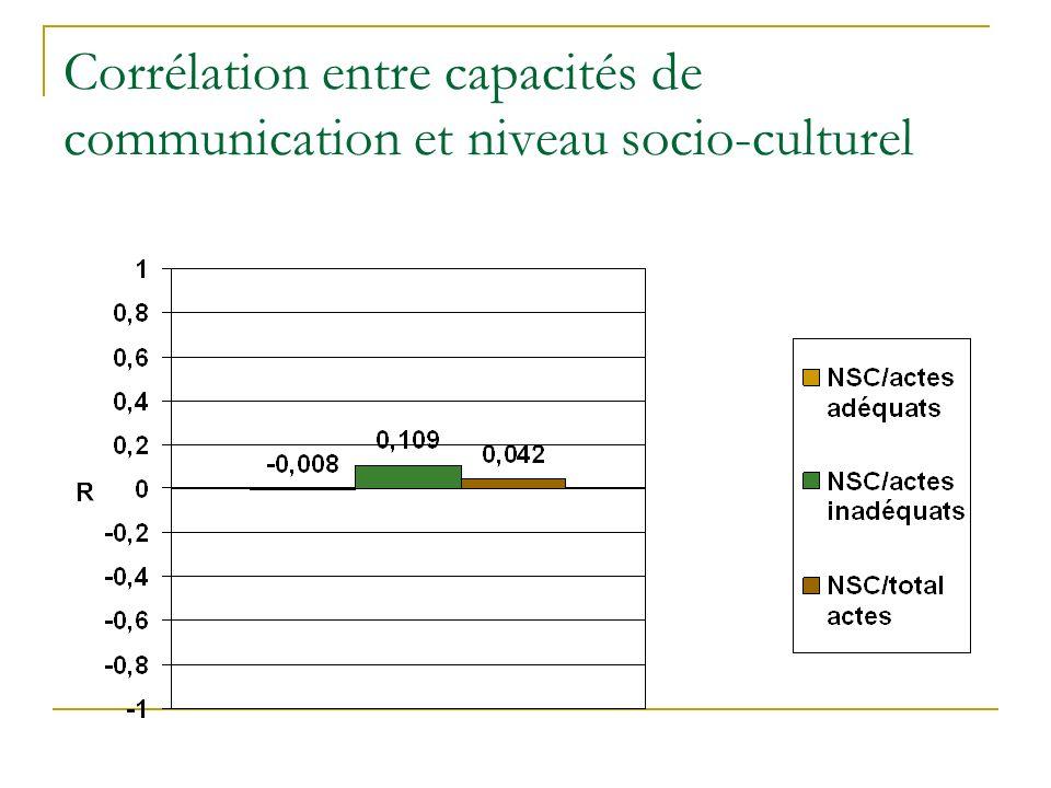 Corrélation entre capacités de communication et niveau socio-culturel
