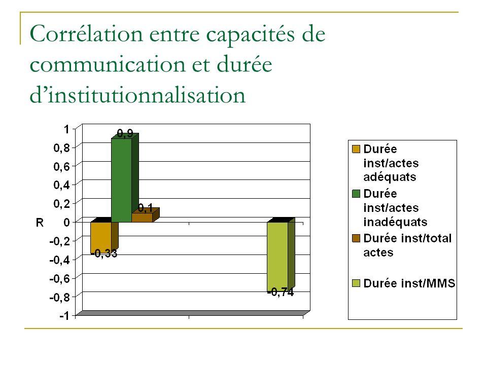 Corrélation entre capacités de communication et durée d'institutionnalisation