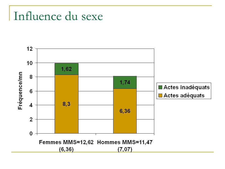 Influence du sexe