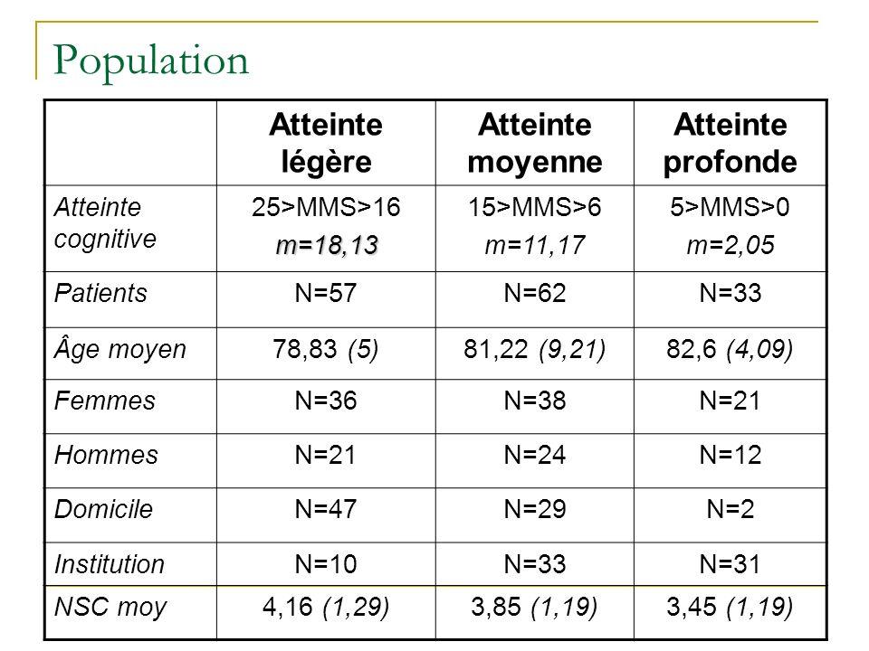 Population Atteinte légère Atteinte moyenne Atteinte profonde