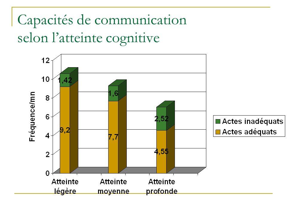 Capacités de communication selon l'atteinte cognitive