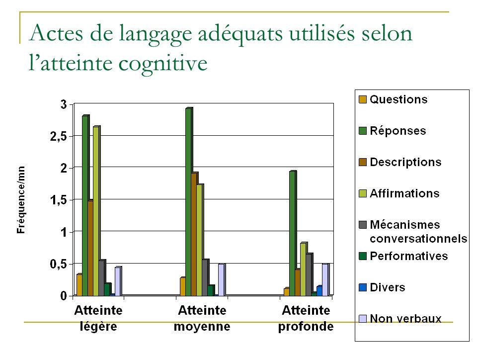 Actes de langage adéquats utilisés selon l'atteinte cognitive