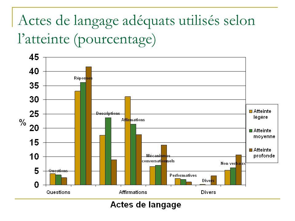 Actes de langage adéquats utilisés selon l'atteinte (pourcentage)