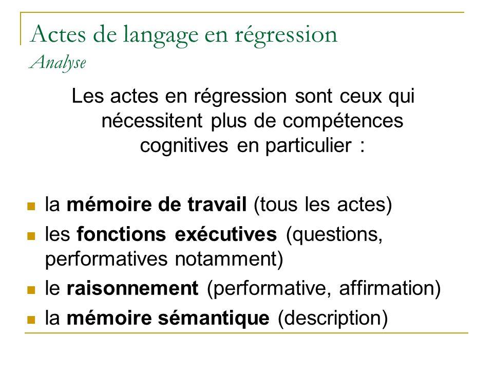Actes de langage en régression Analyse