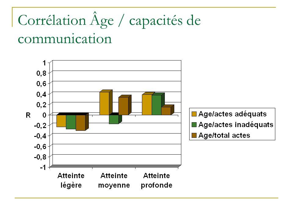 Corrélation Âge / capacités de communication