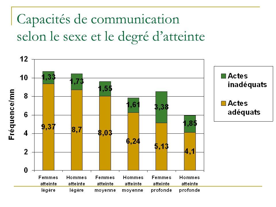 Capacités de communication selon le sexe et le degré d'atteinte