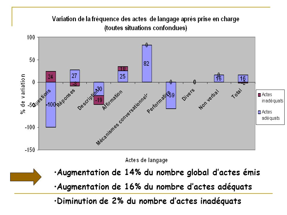 Augmentation de 14% du nombre global d'actes émis