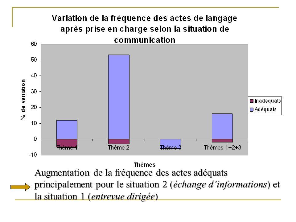 Augmentation de la fréquence des actes adéquats principalement pour le situation 2 (échange d'informations) et la situation 1 (entrevue dirigée)