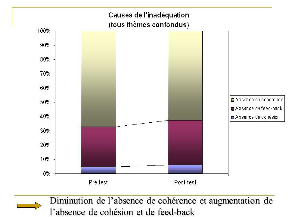 Diminution de l'absence de cohérence et augmentation de l'absence de cohésion et de feed-back