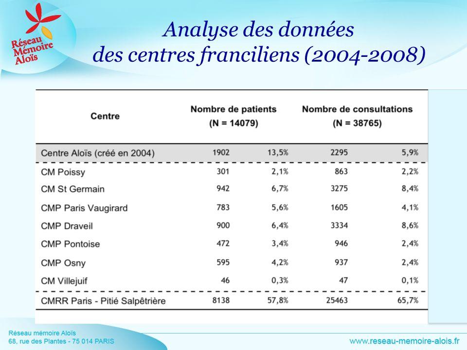 Analyse des données des centres franciliens (2004-2008)