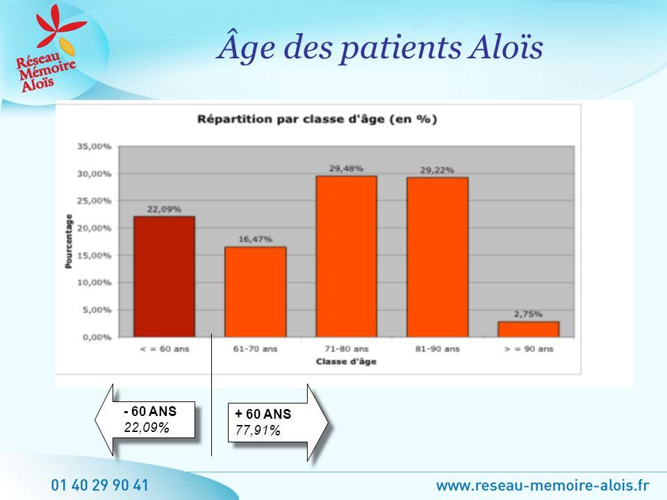 Âge des patients Aloïs + 60 ANS 77,91% - 60 ANS 22,09%