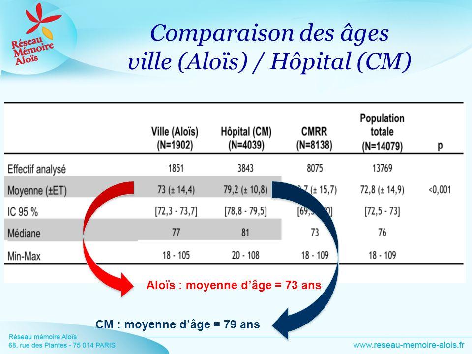 Comparaison des âges ville (Aloïs) / Hôpital (CM)