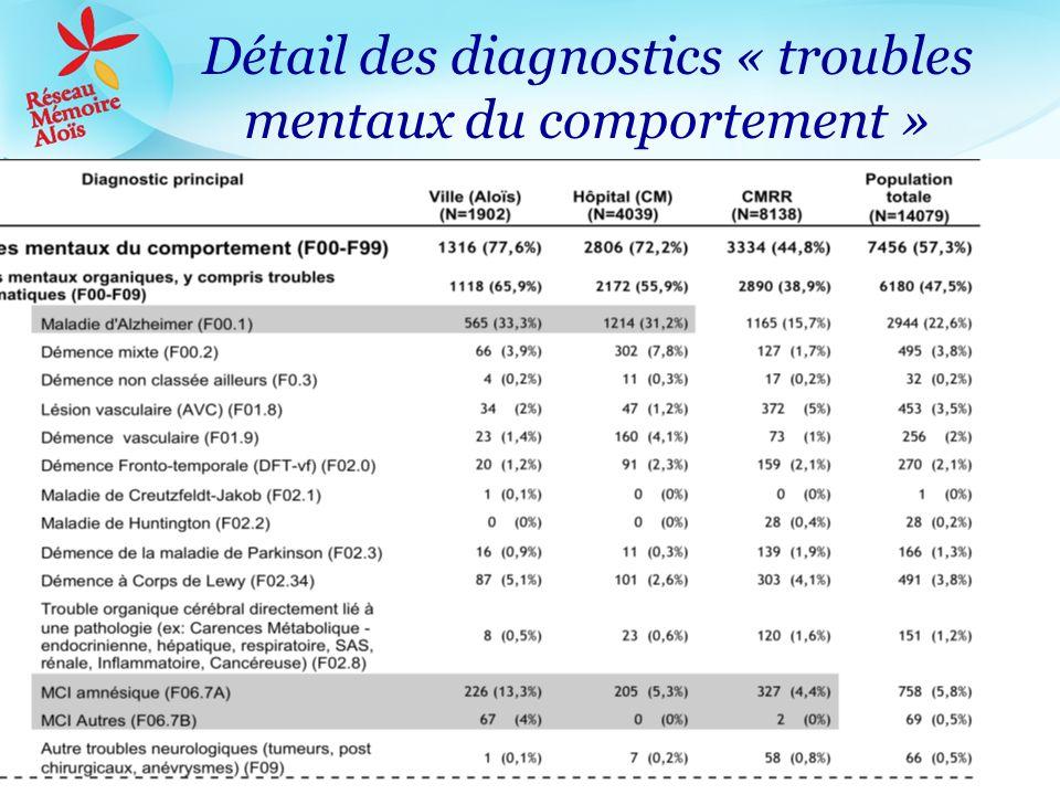 Détail des diagnostics « troubles mentaux du comportement »