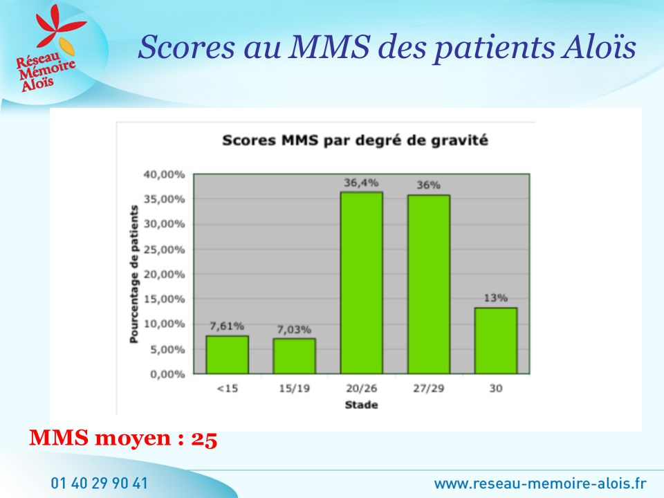Scores au MMS des patients Aloïs