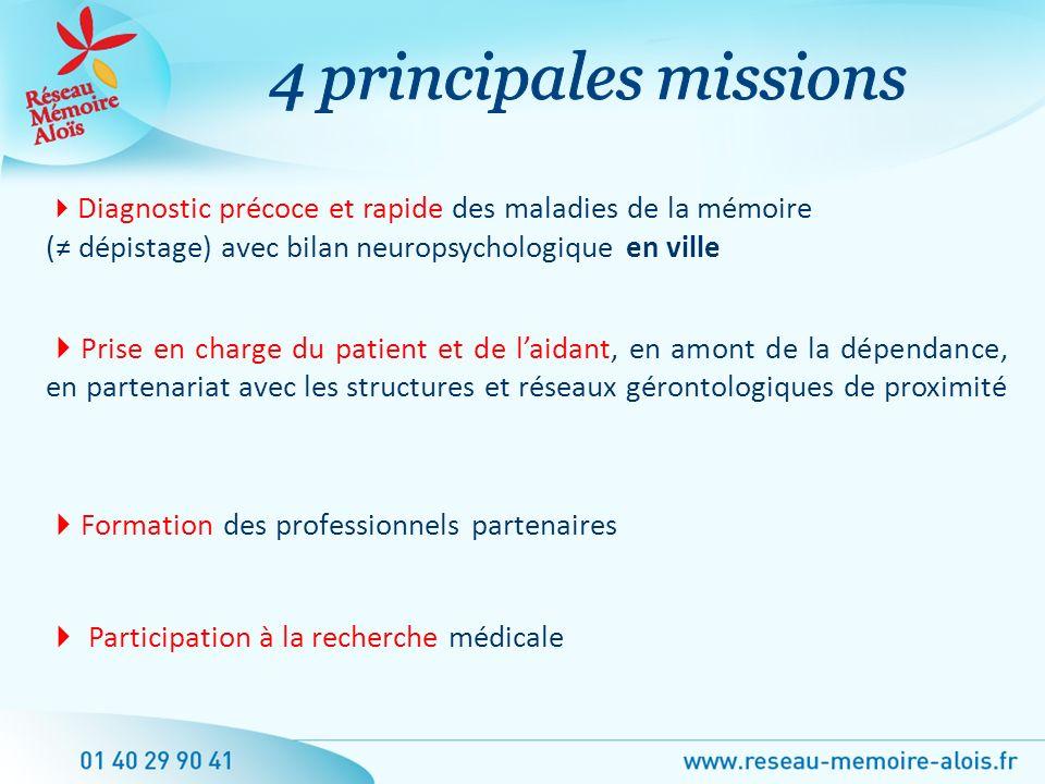 4 principales missions Diagnostic précoce et rapide des maladies de la mémoire. (≠ dépistage) avec bilan neuropsychologique en ville.