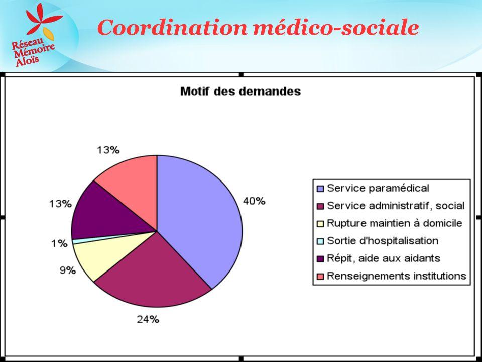 Coordination médico-sociale