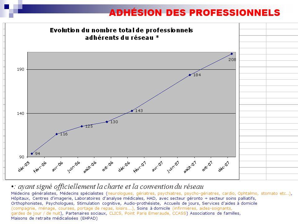ADHÉSION DES PROFESSIONNELS
