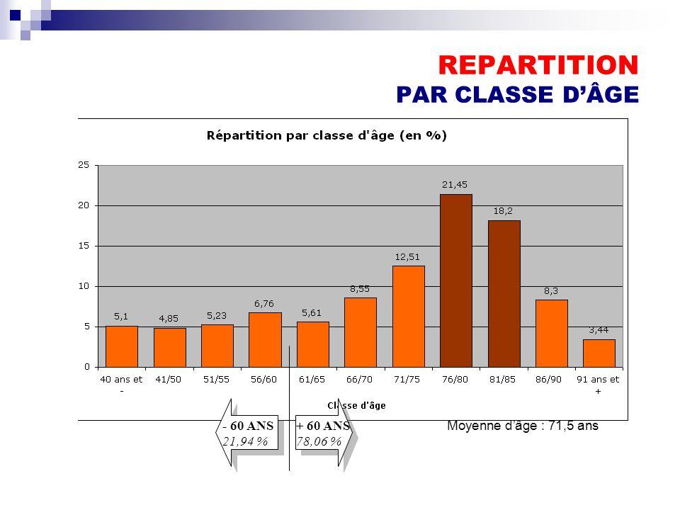 REPARTITION PAR CLASSE D'ÂGE
