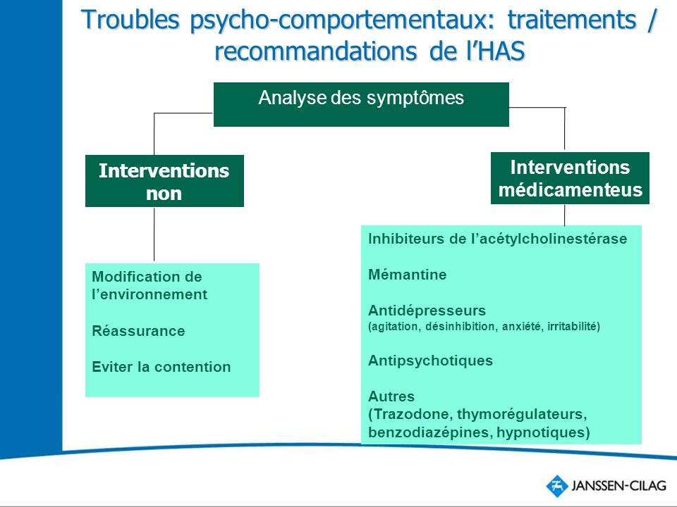 Interventions non médicamenteuses Interventions médicamenteuses