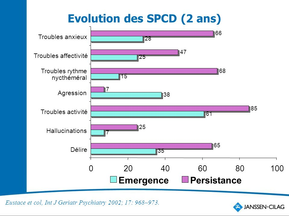 Evolution des SPCD (2 ans)