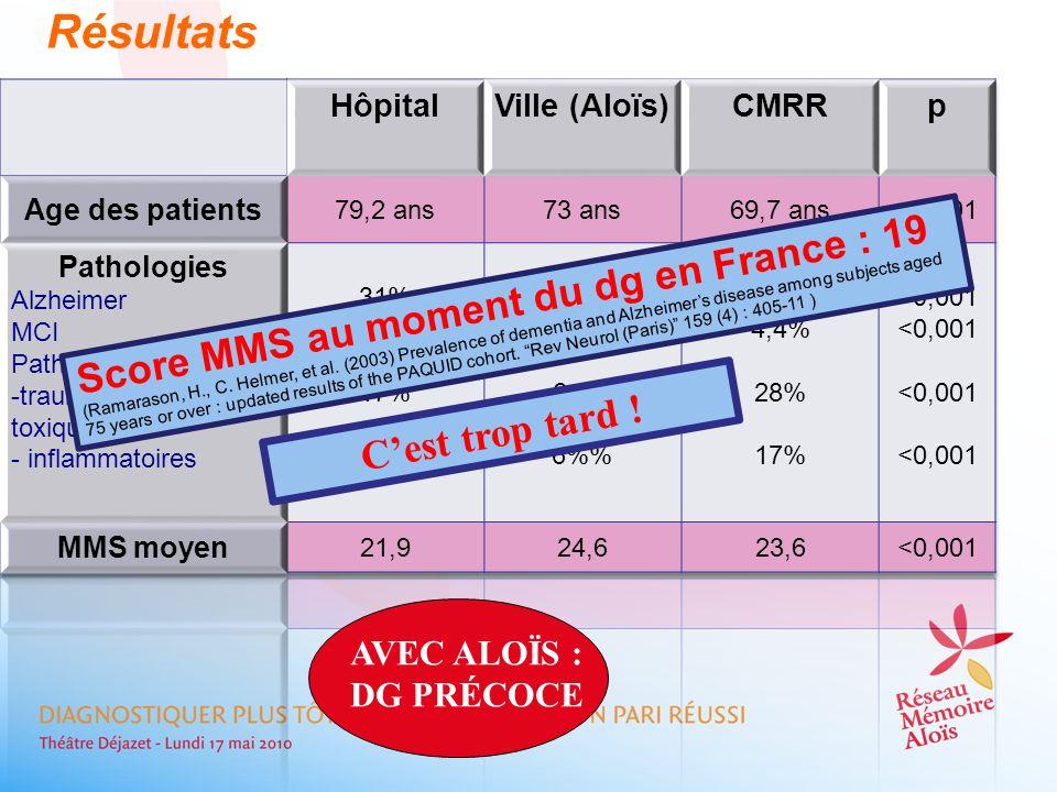 Résultats Score MMS au moment du dg en France : 19 C'est trop tard !
