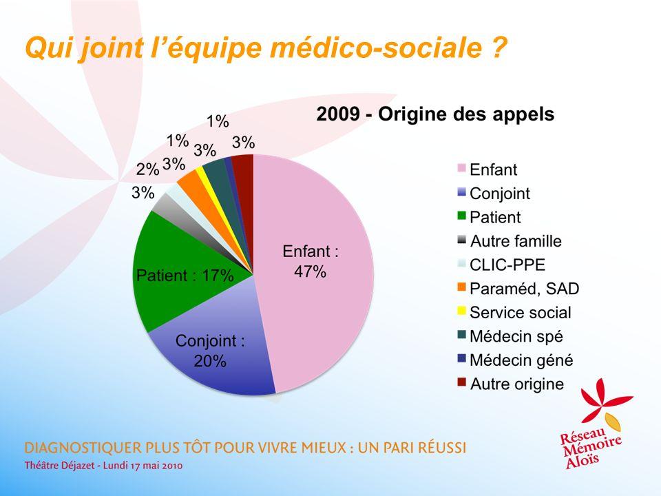 Qui joint l'équipe médico-sociale