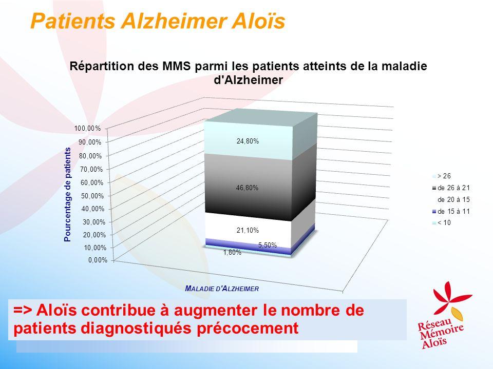 Patients Alzheimer Aloïs
