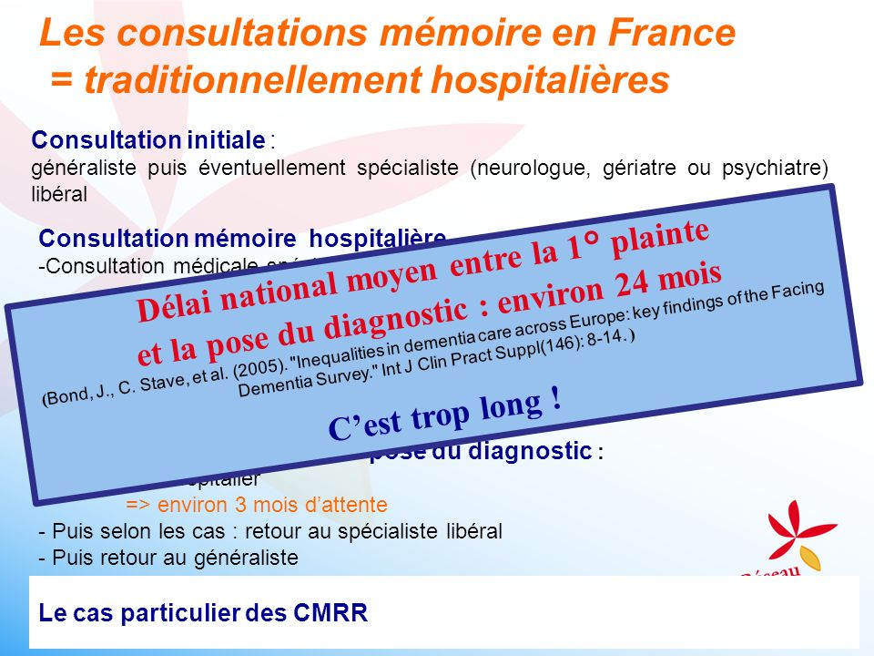 Les consultations mémoire en France = traditionnellement hospitalières